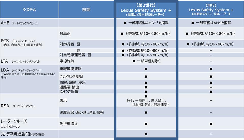 新型NXフルモデルチェンジの装備